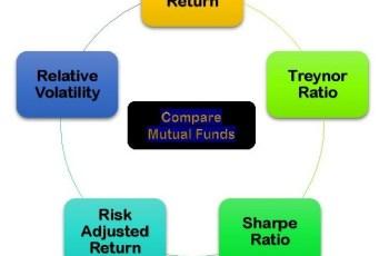 Compare Mutual Funds