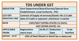 Applicability of TDS/TCS provisions under GST w.e.f 01.10.2018