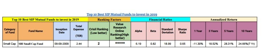 Top 10 Best SIP Mutual Funds to invest in 2019 6