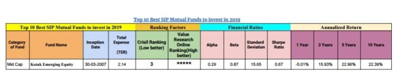 Top 10 Best SIP Mutual Funds to invest in 2019 2