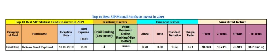 Top 10 Best SIP Mutual Funds to invest in 2019 5