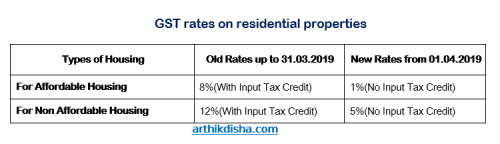 GST on real estate properties