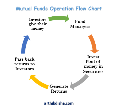 Types of Mutual Funds in India Flow Chart