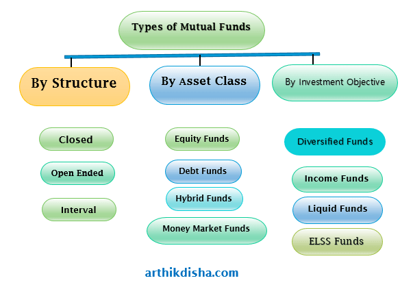 Types of Mutual Funds India