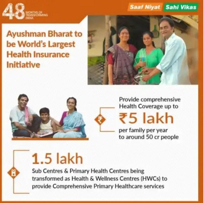 Ayushman Bharat Scheme Details