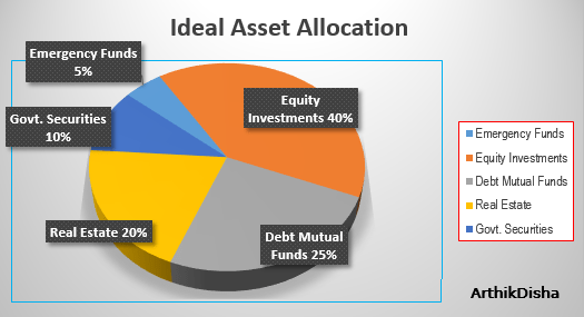 Asset Allocation- Best Investment Strategy