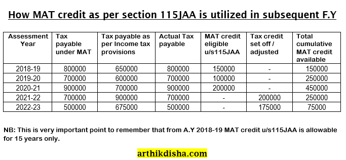 Minimum Alternate Tax credit utilisation