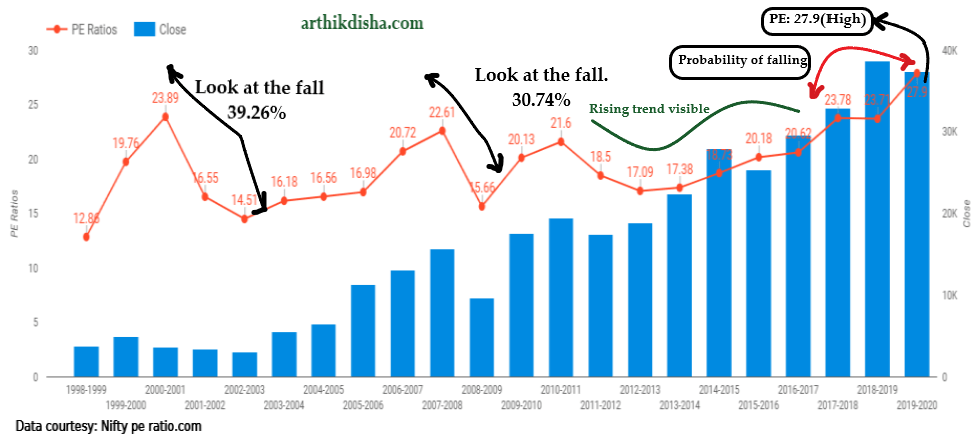 BSE Sensex last 20 Years PE Ratio Data- Indian Mutual Fund Analysis