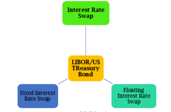 Interest Rate Swap-ArthikDisha