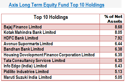 Axis Long Term Equity Fund Top 10 Holdings