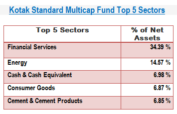 Kotak Standard Multicap Fund-Top 5 Sectors