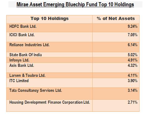 Mirae Asset Emerging Bluechip Fund-ArthikDisha
