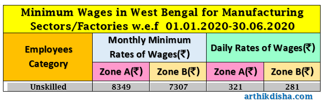 Minimum Wages in West Bengal-Factories