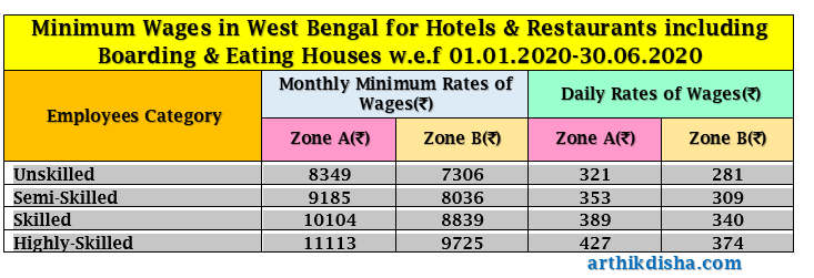Minimum Wages in West Bengal for Hotels & Restaurants including Boarding & Eating Houses