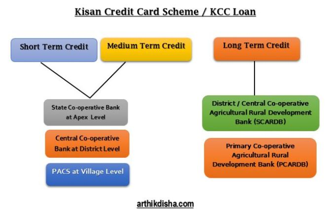 Kisan Credit Card Scheme / KCC Loan