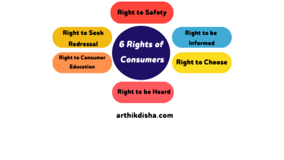 6 Rights of Consumer Protection Act 1986