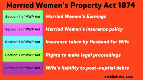 MWP Act 1874-arthikdisha.com