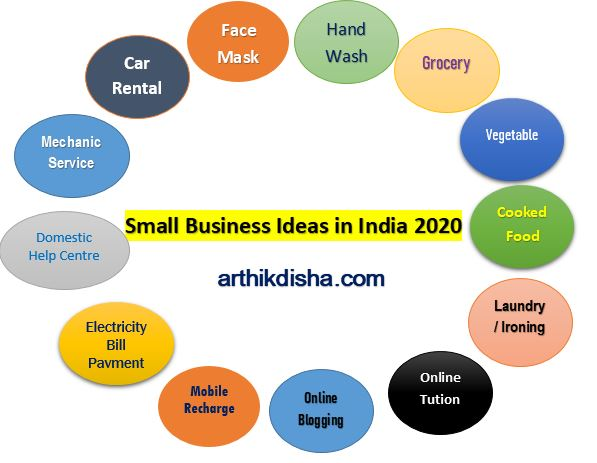 Small Business Ideas in India 2020-arthikdisha