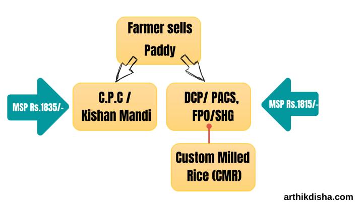 Paddy Procurement System