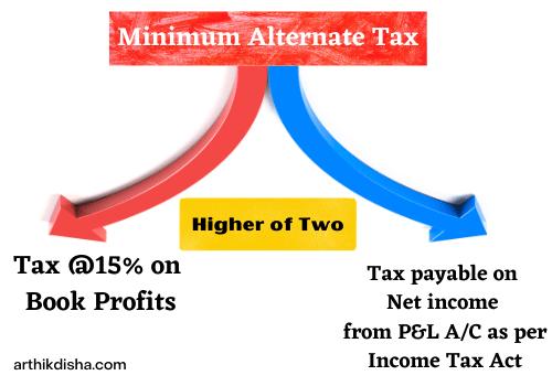 Minimum Alternate Tax-ArthikDisha