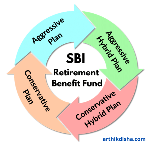 SBI Retirement Benefit Fund 4 Plans-ArthikDisha