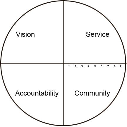 Vison-service-accountability-community