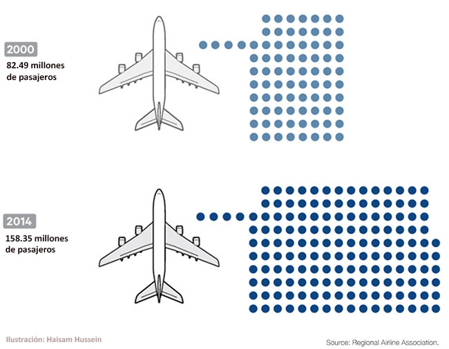 Regional airlines