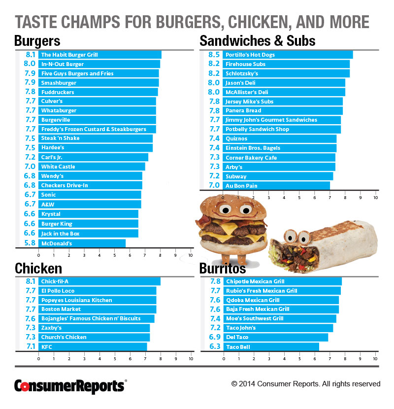 Fast Food Restaurants Ratings