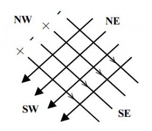 CURRY GRID : Energy waves in Northeast - South west Directions& NW -SE Directions
