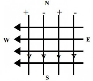 HARTMAN GRID : Energy rays on North -South and East -West Lines