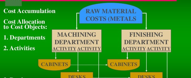 Characteristics of an efficient Cost Accounting system
