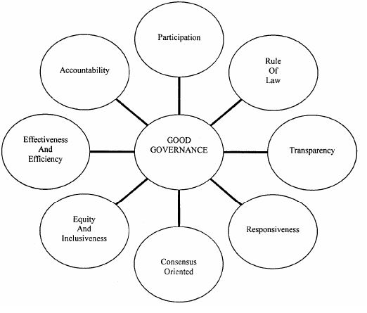 Features of Good Governance