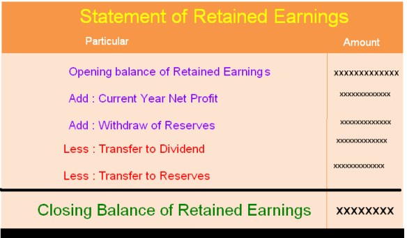 Retained Earnings - Article1000 com