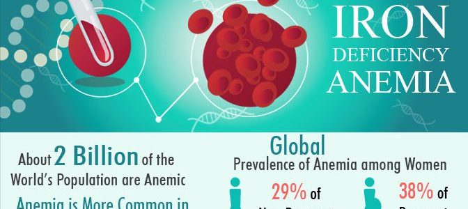 Anemia - causes and treatment