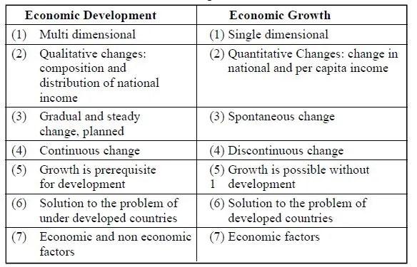Differences between economic development and economic growth