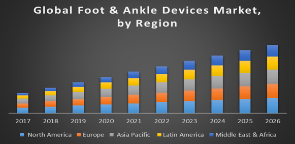 Global-Foot-and-Ankle-Devices-Market
