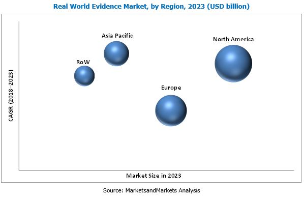 Real World Evidence Solutions Market