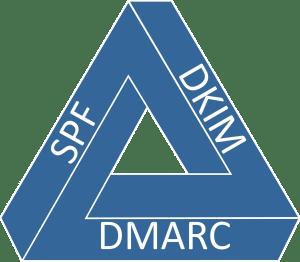 SPF-DKIM-DMARC