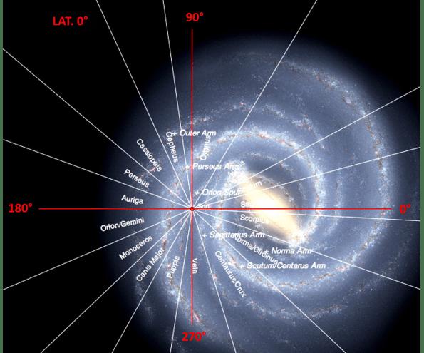Coordinate galattiche: vista dalla latitudine galattica 0°