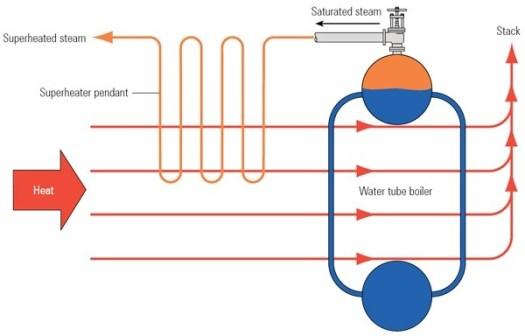 Superheater Boiler