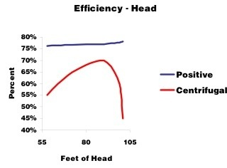 positive displacement pump working principle