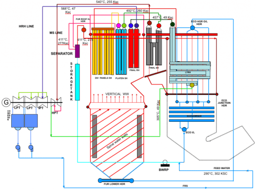 Working Principle of Supercritical Steam Generators | Technology ...