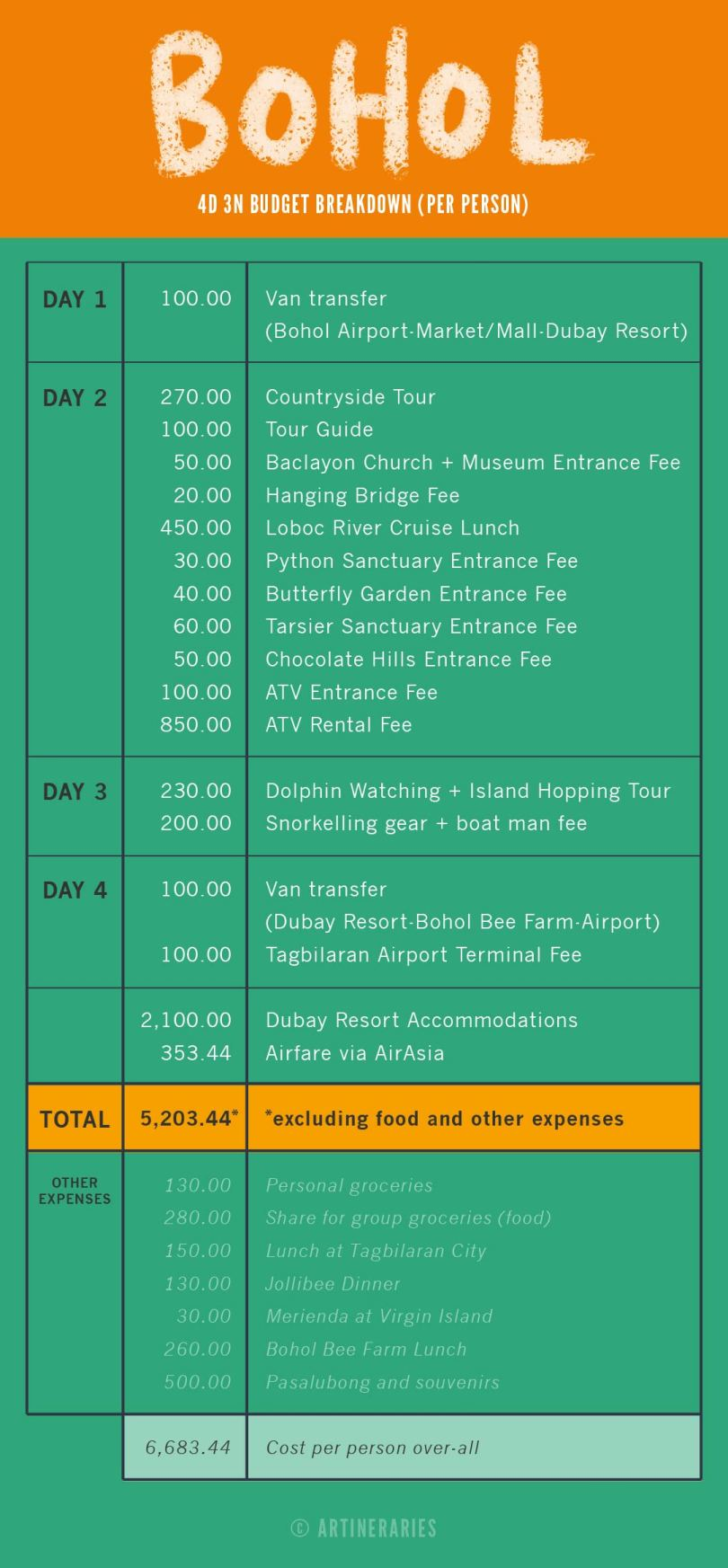 Artineraries - Bohol Budget Breakdown