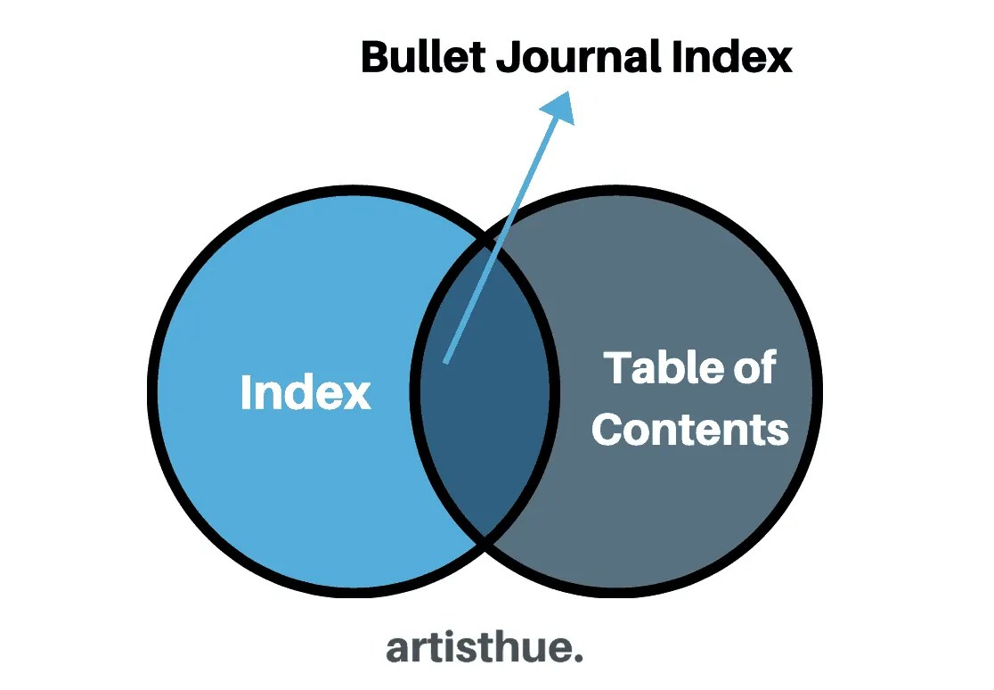 Bullet Journal Index: the Ultimate Guide 5