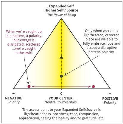 Polarity-Triangle-swirl