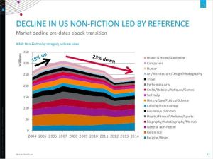 Decline-in-US-Nonfiction book sales