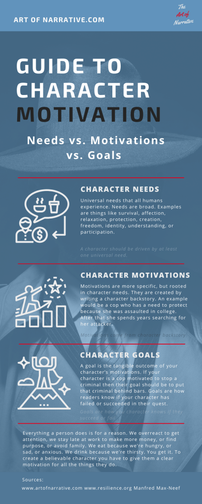 Guide to character motivation infographic