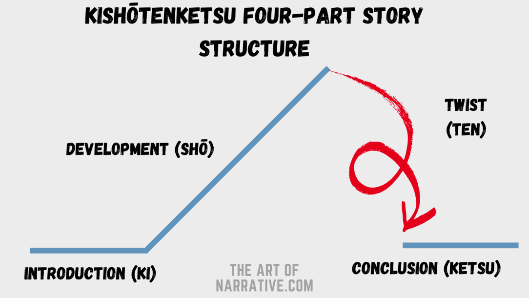 Kishotenketsu Four- Part Story Structure