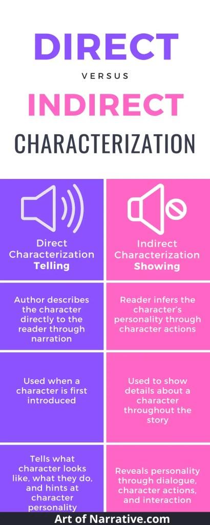 Direct vs Indirect Characterization