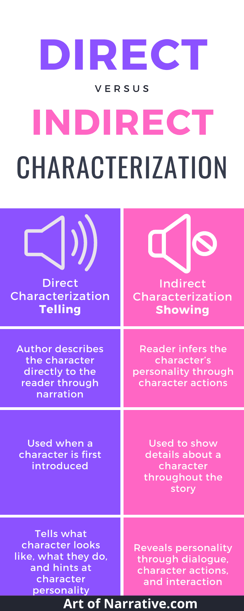 Direct Characterization Vs. Indirect Characterization - The Art of Narrative